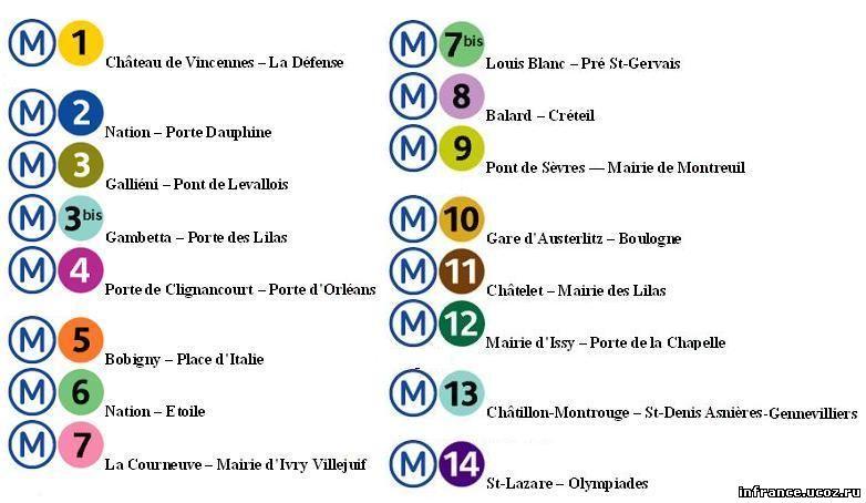 Сеть парижского метрополитена состоит из 16 линий: с первой по четырнадцатую и две короткие линии: 3 бис и 7 бис.